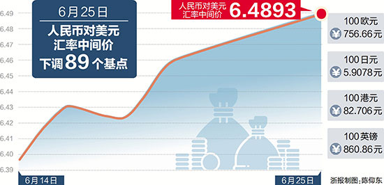 人民币汇率波动加大 100美元海淘商品贵了几元钱