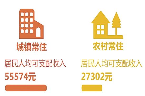浙江人去年人均可支配收入 45840元