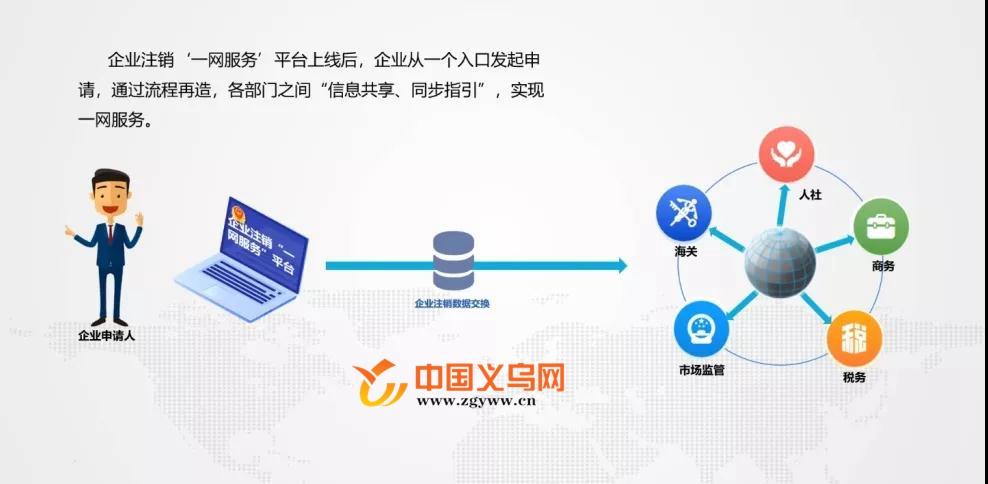 """企业注销繁琐复杂?义乌上线""""一网服务""""平台破题"""
