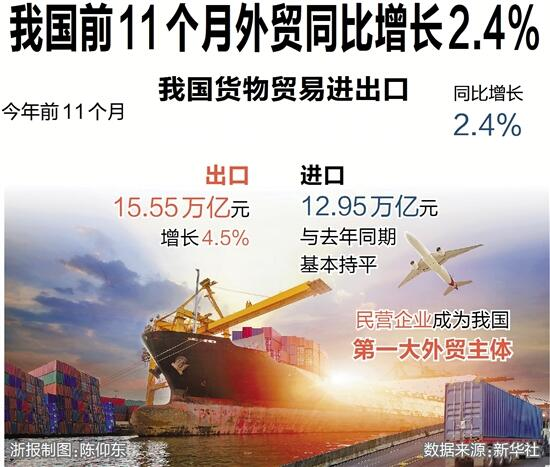 我国前11个月外贸同比增长2.4%