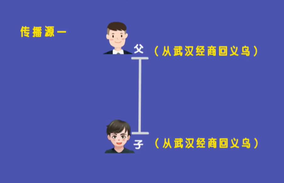 义乌市12例确诊病例中 8例与两次聚餐有关