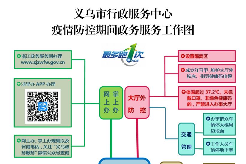 """一图读懂义乌行政服务中心""""政务服务+疫情防控""""工作"""