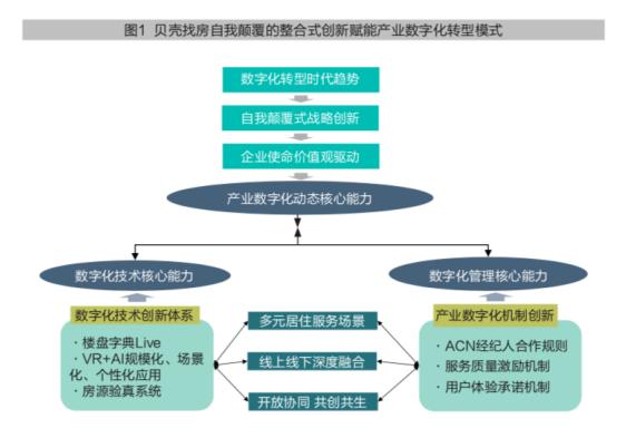 贝壳找房:产业数字化动态能力驱动行业创新