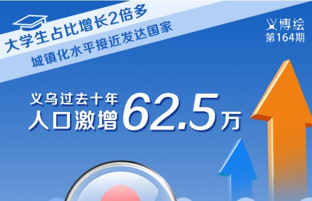 义博绘|义乌过去十年人口激增62.5万